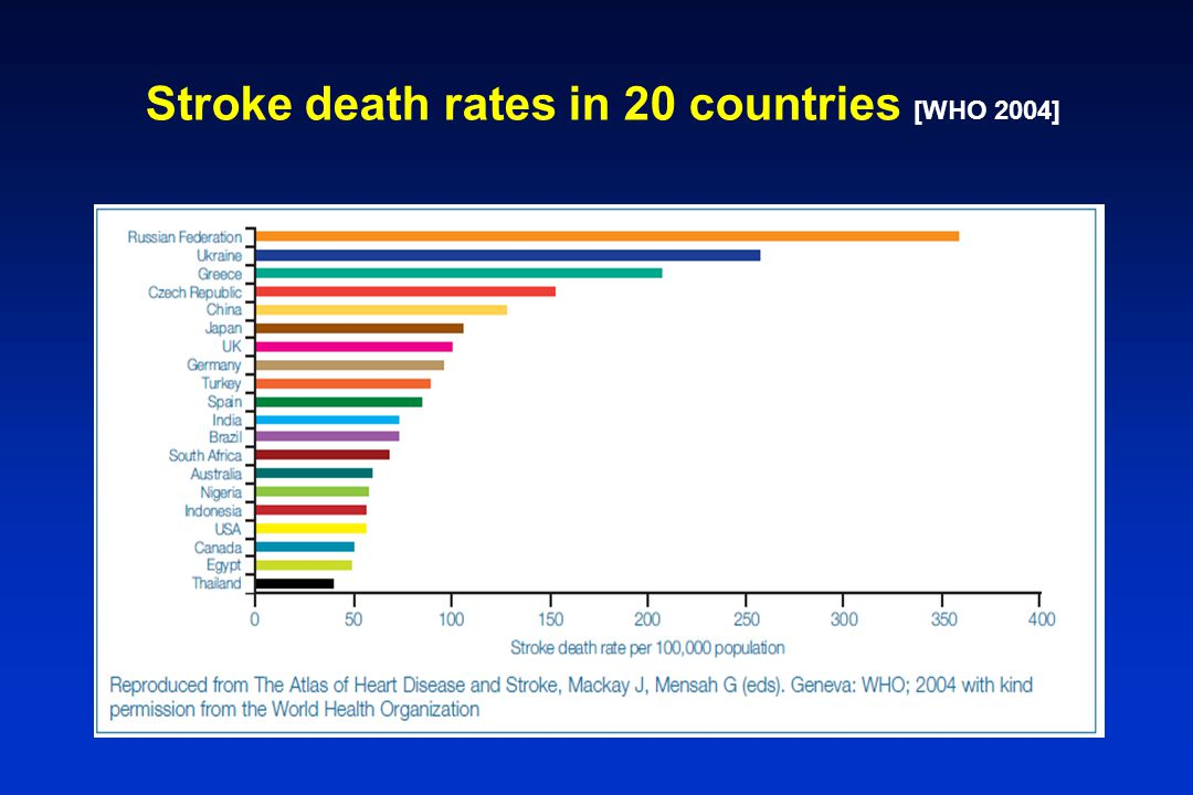 Stroke death rates in 20 countries [WHO 2004]